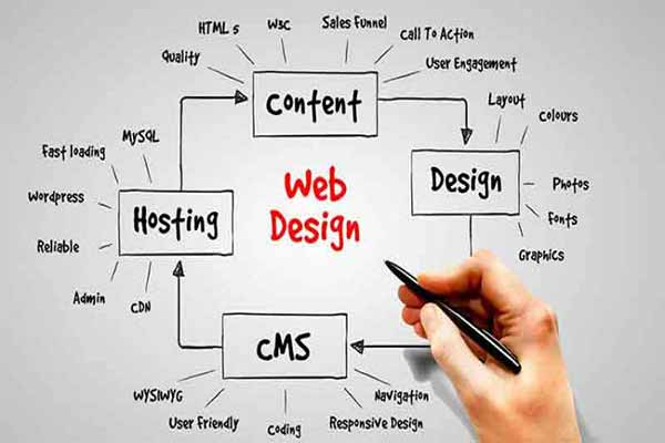 Neden Web Sitesi Yaptırmalıyım ?